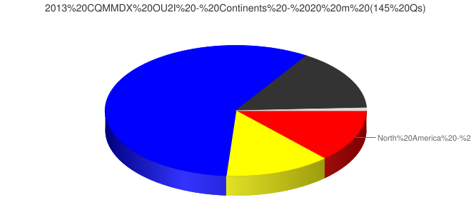 2013 CQMMDX OU2I - Continents - 20 m (145 Qs)
